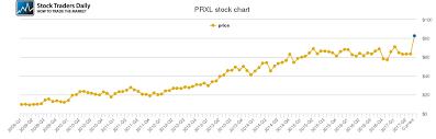 Parexel Internat Price History Prxl Stock Price Chart