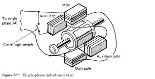 wiring diagram of induction motor wiring image single phase induction motor wiring diagram wiring diagram and on wiring diagram of induction motor