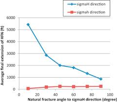 Circulation Chart For Fracture Natural Fracture An Overview Sciencedirect Topics