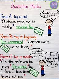 Quotation Marks Anchor Chart (with FREEBIE)- Teach your students ...