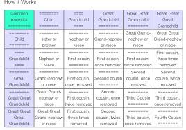 Family Relationship Chart Terms And Classifications Of