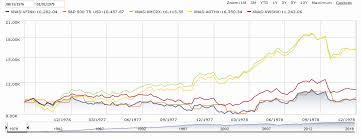 Comparison Vanguard S P 500 Vs Three American Funds Mutual