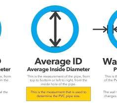Measuring Pvc Pipe Irregularverbs Co