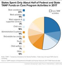 Welfare Chart By State How States Use Funds Under The Tanf Block Grant Center On