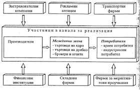 Същност на реализация на продукцията Реферат от Икономика  Участъци в каналите за реализация на продукцията