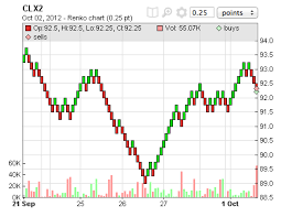 Bar Chart Range Range Bar Chart Tradervue Blog