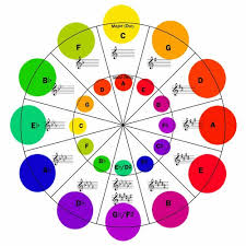 Treble Clef To Alto Clef Chart Circle Of Fifths Charts For Treble Alto And Bass Clef