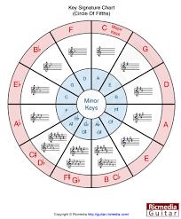 Key Chart Key Signature Chart Ricmedia Guitar