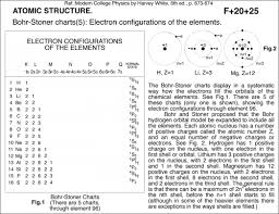 Electronic Configuration Chart Of Elements Bohr Stoner Charts 5 Electron Configurations Of The