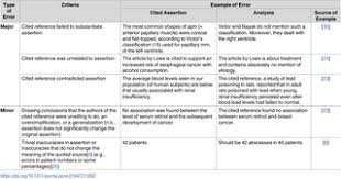 review of an article example evaluation