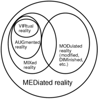 Augmented Reality Vs Virtual Reality Venn Diagram Computer Mediated Reality Wikipedia