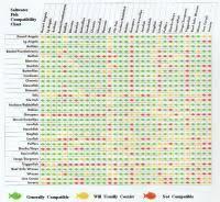 Saltwater Fish Compatibility Chart Petco Fish Compatibility Chart Saltwater Fish