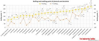 Melting points of hydrocarbons, alcohols and acids