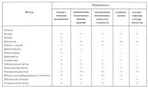 Классификация методов обучения Реферат Данный метод служит преимущественно для раскрытия динамики изучаемых явлений но широко используется и для ознакомления с внешним видом