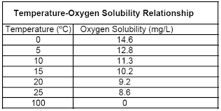 Oxygen Saturation Rate Chart Dissolved Oxygen By The Winkler Method