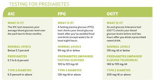 How To Prevent And Treat Prediabetes Diabetes Forecast
