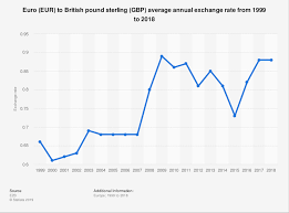 Euro Rate Chart 2017 Eur To Gbp Average Exchange Rate 1999 2018 Statista