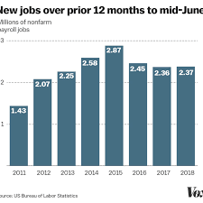 Obama Successes Chart Donald Trumps Economy The Truth About Jobs Wages And