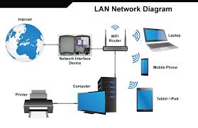 wireless network support heart of iowa lan local area network wireless router set up