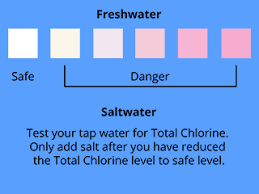 Freshwater Aquarium Water Testing Chart Maintaining Water Quality And The Ideal Aquarium Temperature