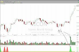 Top 50 Momentum Stocks For Swing Traders Stockbee