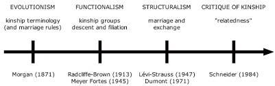 Anthropology Genealogy Chart Australian Aboriginal Kinship Part Two Some Basic