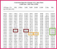 Vertex Distance Chart Distance Conversion Chart Bio Letter Format