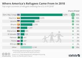 Chart Of The Day Where Americas Refugees Came From In 2018