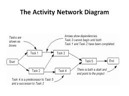 Tutorial 2 Project Management Activity Charts Pert Charts