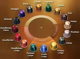 Nespresso Strength Chart What Do The Different Nespresso Capsule Colors Mean Quora