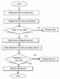 Flow Chart Of Apriori Algorithm Download Scientific Diagram