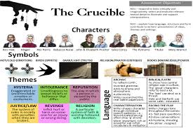 the crucible essential revision links miss ryan s gcse  crucible