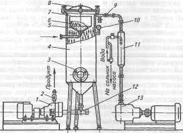 Реферат Техника и технология производства сливочного масла  Техника и технология производства сливочного масла