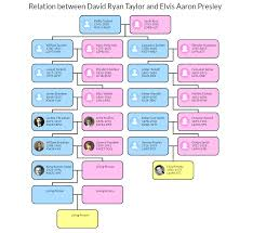 Family Tree Fun Byu Has 5 Apps That Use Your Familysearch Data