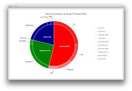 Donut Chart Breakdown Example Qt Charts 5 9