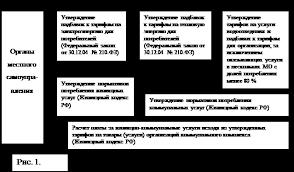 Курсовая работа Тарифная политика в системе предоставления  2 2 Анализ тарифной политики в системе представления жилищно коммунальных услуг населению