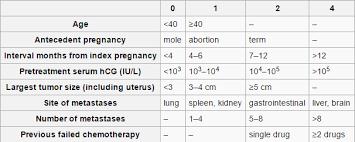 Gestational Trophoblastic Disease Fertilitypedia