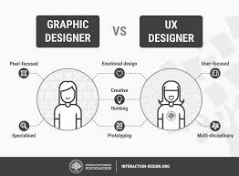 How to Change Your Career from Graphic Design to UX Design ...