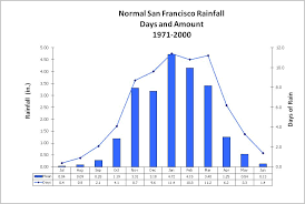 Climate Of San Francisco Top 20 Wettest Days