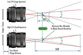 Lens Dof Chart Depth Of Field And Depth Of Focus Edmund Optics