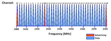 Ble Frequency Channels It Can Be Noticed That Channels From