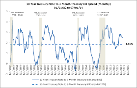 10 Year Treasury Yield Curve Chart Why Do Yield Curves Of Treasury Securities Forecast Business