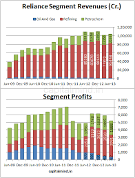 Ril June 2013 Results In Charts Capitalmind Better Investing