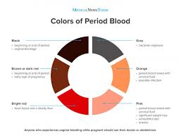Red Orange Colour Chart Period Blood Chart What Does The Blood Color Mean