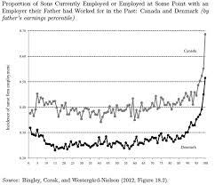 Nepotism Chart Business Insider