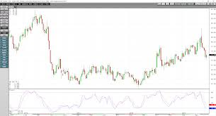 Cotton Commodity Price Chart Cotton Reversal Takes The Price Back Below 70 Cents
