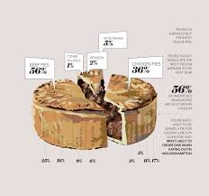 Pie Food Chart Food Trends For 2018 What Do Customers Want