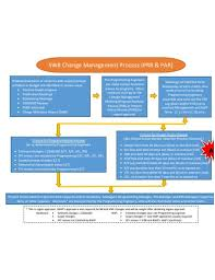 Free 20 Management Flow Chart Examples Templates Pdf