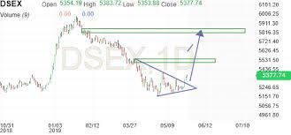 Dse Index Chart Dse Broad Index Dsex Investing Com