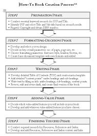 how to write a novel essay outline